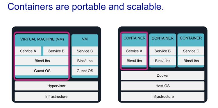 Container-portable-scalable-renova-cloud