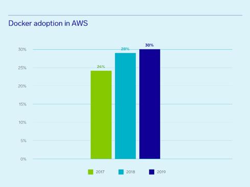 Docker-in-AWS-renova-cloud