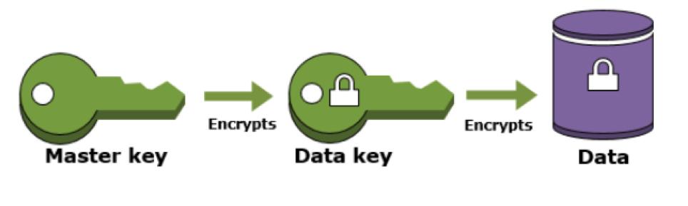 encrypt process design