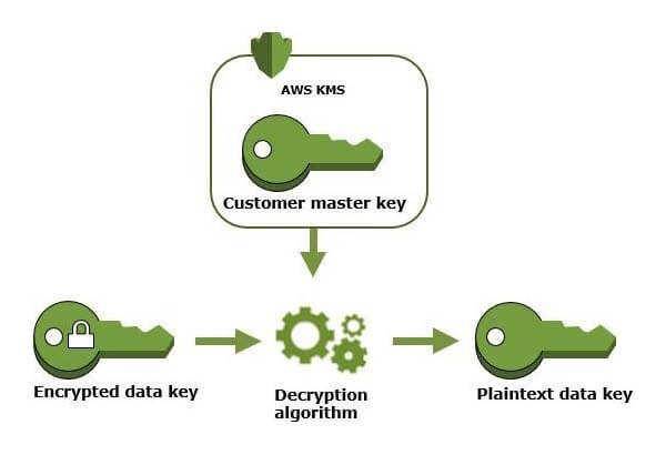 DỊCH VỤ AWS KEY MANAGEMENT (AWS KMS)