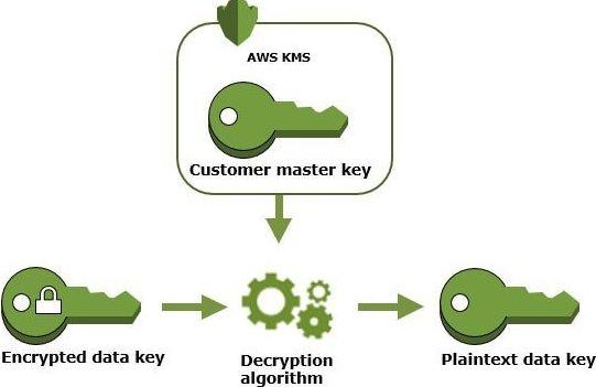 design process (AWS KMS)