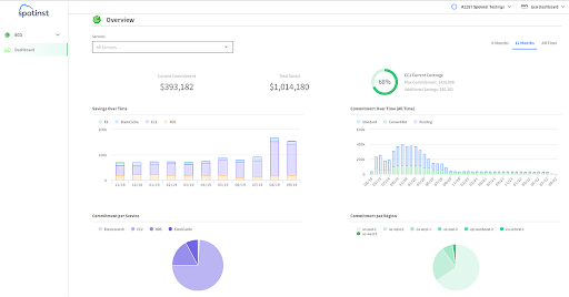 Dashboard of the Use of Reserved Instances