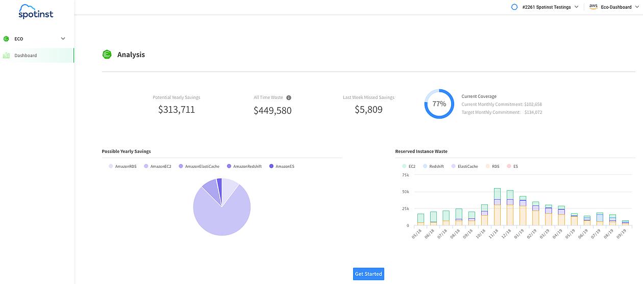 spotinst eco analysis dashboard image