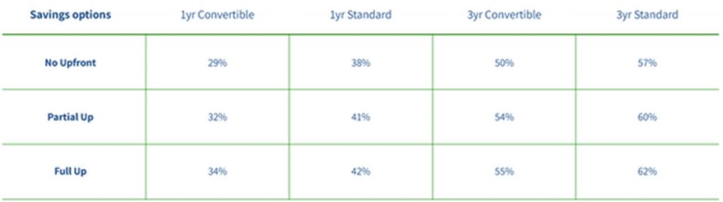reserved-instance-va-savings-plans-renova-cloud