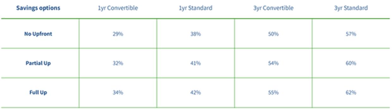table of savings options