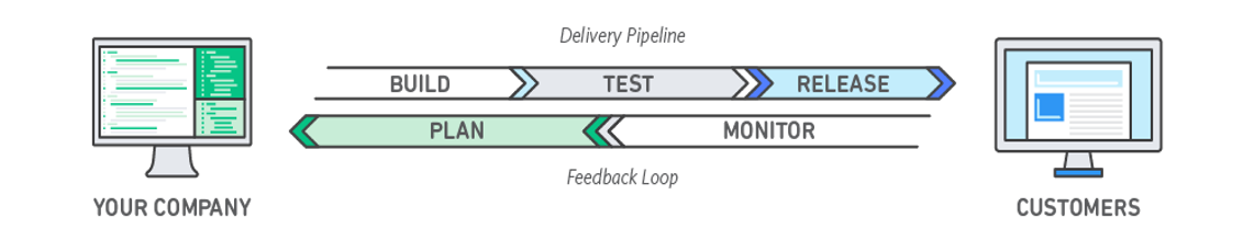 Design to show delivery pipeline between a company and their customer