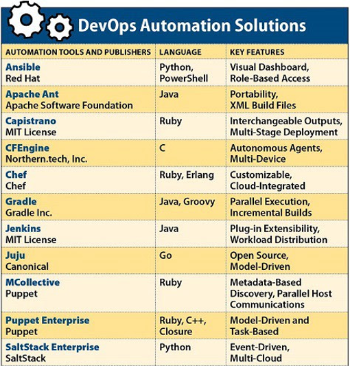 list of DevOps Automation Solutions with key features